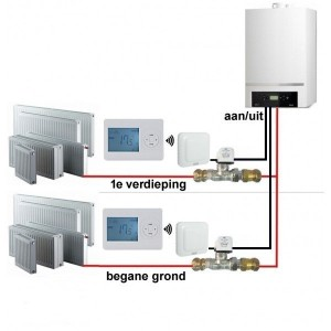 http://www.heatnet-vloerverwarming.nl/shop/350-2483-thickbox/basic-etageregeling-incl-draadloze-thermostaat.jpg